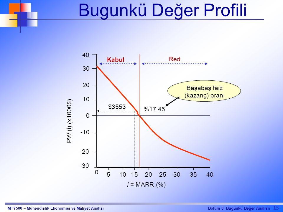 15 Bölüm 8: Bugünkü Değer AnaliziıMTY500 – Mühendislik Ekonomisi ve Maliyet Analizi -30 -20 -10 0 10 20 30 40 0 510152025303540 PW (i) (x1000$) i = MARR (%) $3553 %17.45 Başabaş faiz (kazanç) oranı Kabul Red Bugunkü Değer Profili