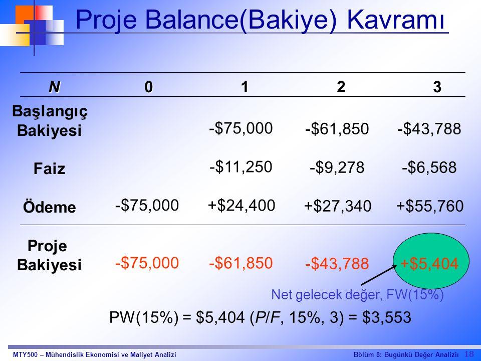 18 Bölüm 8: Bugünkü Değer AnaliziıMTY500 – Mühendislik Ekonomisi ve Maliyet Analizi Proje Balance(Bakiye) Kavramı N0123N0123N0123N0123 Başlangıç Bakiyesi Faiz Ödeme Proje Bakiyesi -$75,000 -$11,250 +$24,400 -$61,850 -$9,278 +$27,340 -$43,788 -$6,568 +$55,760 +$5,404 Net gelecek değer, FW(15%) PW(15%) = $5,404 (P/F, 15%, 3) = $3,553