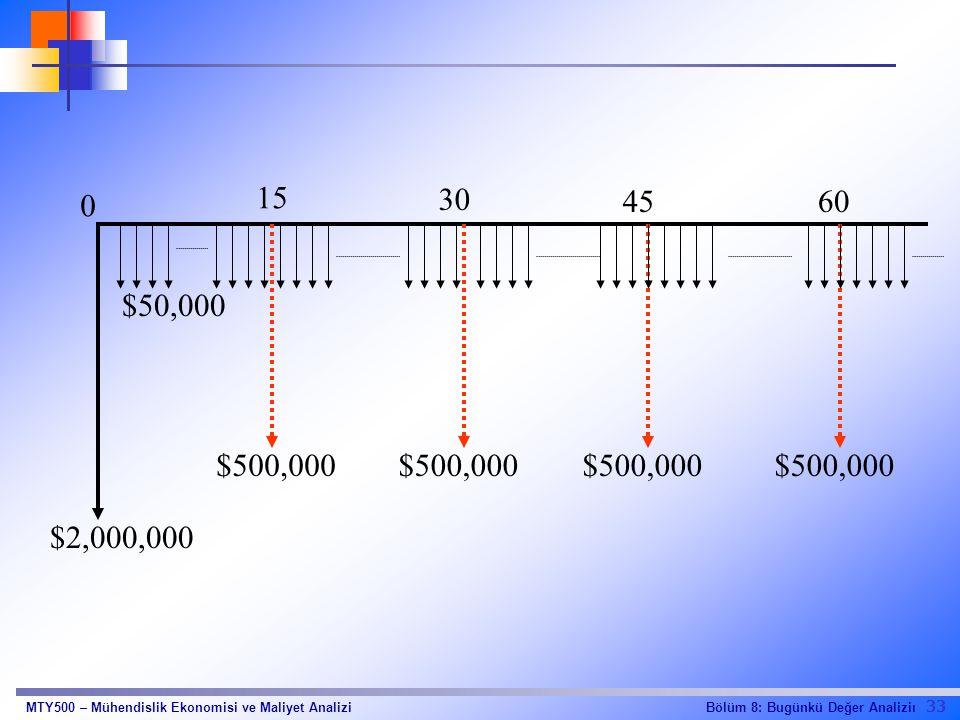 33 Bölüm 8: Bugünkü Değer AnaliziıMTY500 – Mühendislik Ekonomisi ve Maliyet Analizi $500,000 $2,000,000 $50,000 0 15 30 4560