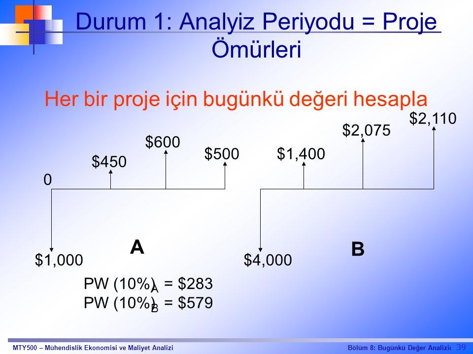 39 Bölüm 8: Bugünkü Değer AnaliziıMTY500 – Mühendislik Ekonomisi ve Maliyet Analizi Durum 1: Analyiz Periyodu = Proje Ömürleri Her bir proje için bugünkü değeri hesapla $450 $600 $500$1,400 $2,075 $2,110 0 $1,000$4,000 A B PW (10%) = $283 PW (10%) = $579 A B