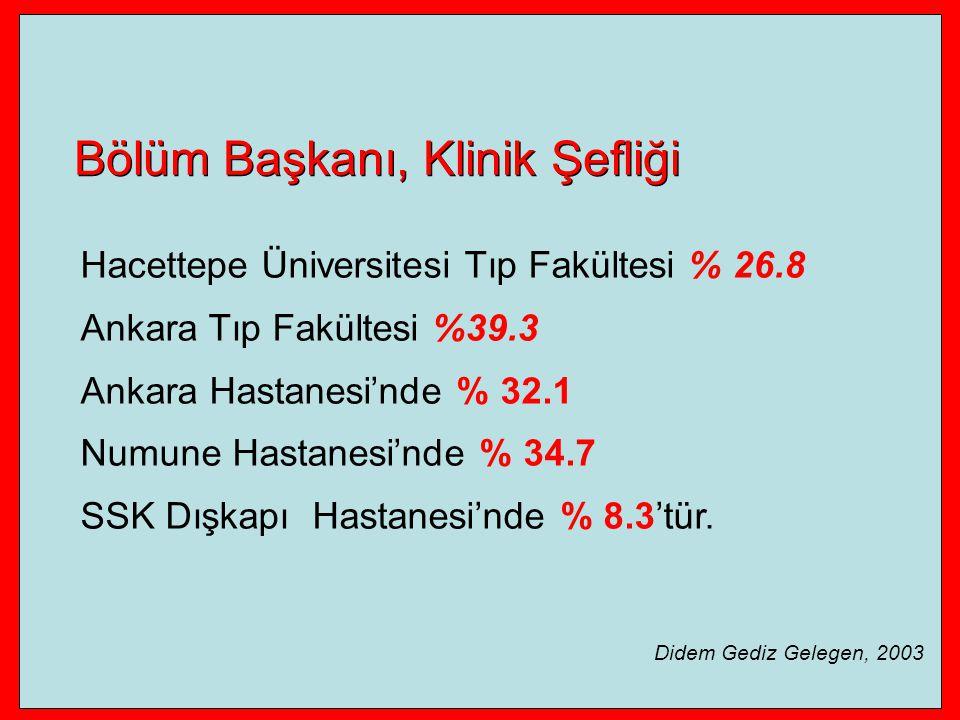 Hacettepe Üniversitesi Tıp Fakültesi % 26.8 Ankara Tıp Fakültesi %39.3 Ankara Hastanesi'nde % 32.1 Numune Hastanesi'nde % 34.7 SSK Dışkapı Hastanesi'nde % 8.3'tür.