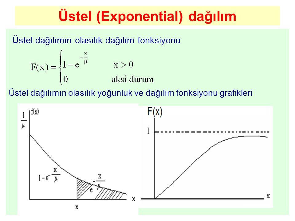Üstel (Exponential) dağılım Üstel dağılımın olasılık dağılım fonksiyonu Üstel dağılımın olasılık yoğunluk ve dağılım fonksiyonu grafikleri