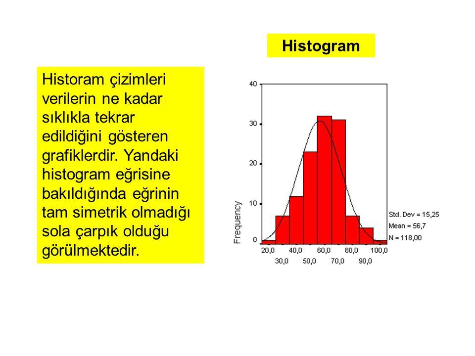 Histogram Historam çizimleri verilerin ne kadar sıklıkla tekrar edildiğini gösteren grafiklerdir.