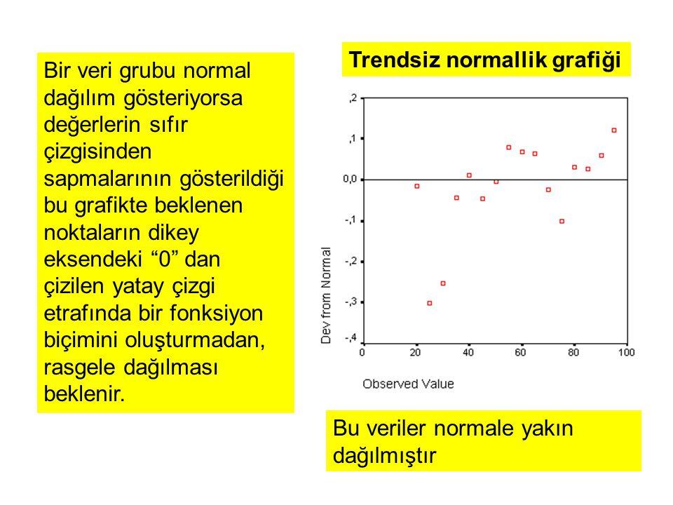 Trendsiz normallik grafiği Bir veri grubu normal dağılım gösteriyorsa değerlerin sıfır çizgisinden sapmalarının gösterildiği bu grafikte beklenen noktaların dikey eksendeki 0 dan çizilen yatay çizgi etrafında bir fonksiyon biçimini oluşturmadan, rasgele dağılması beklenir.