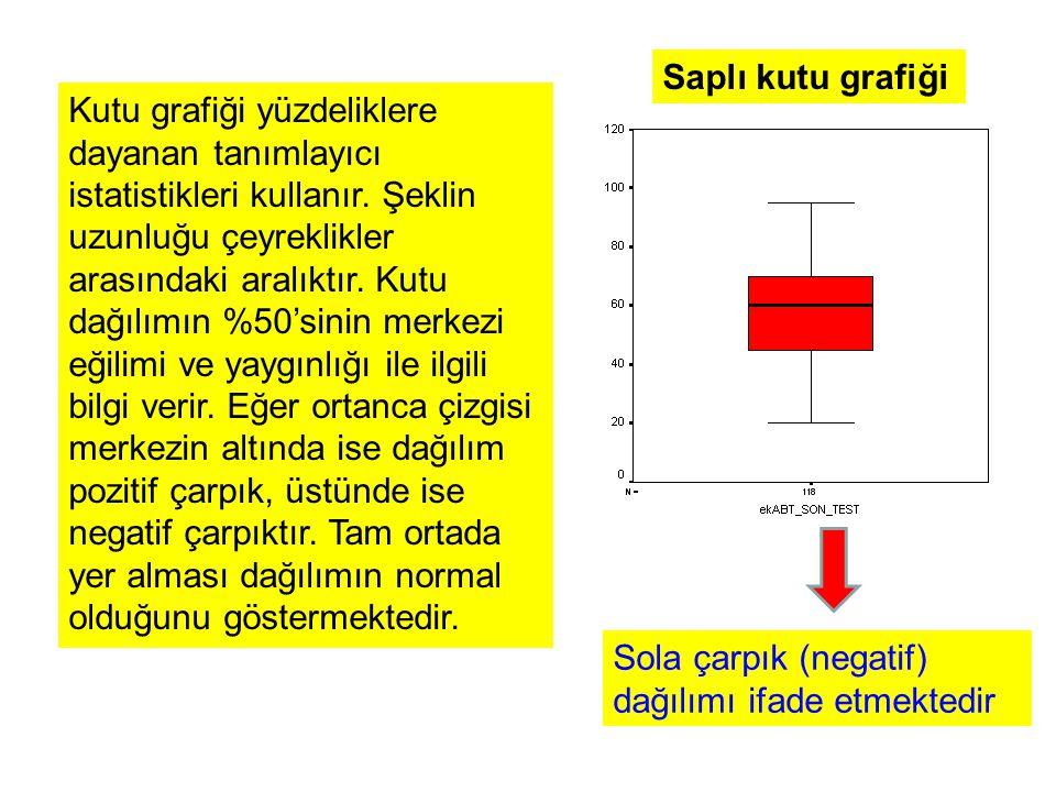 Saplı kutu grafiği Kutu grafiği yüzdeliklere dayanan tanımlayıcı istatistikleri kullanır.