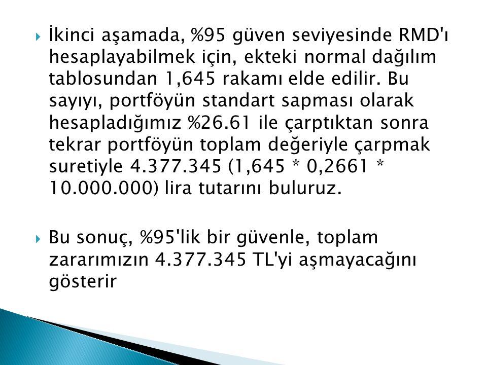  İkinci aşamada, %95 güven seviyesinde RMD'ı hesaplayabilmek için, ekteki normal dağılım tablosundan 1,645 rakamı elde edilir. Bu sayıyı, portföyün