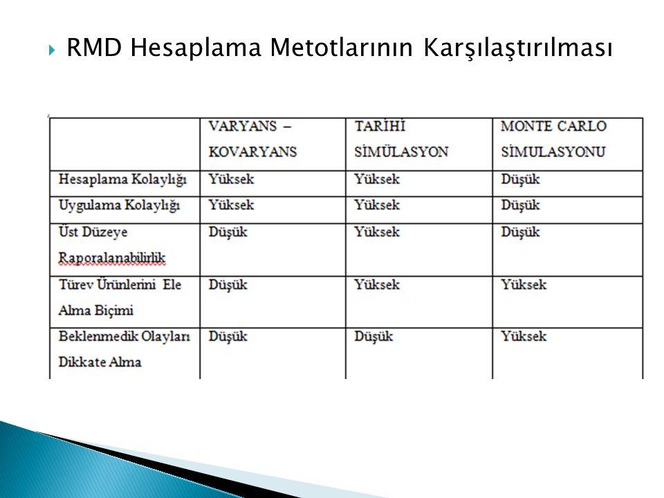  RMD Hesaplama Metotlarının Karşılaştırılması