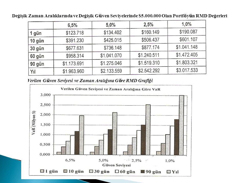 Değişik Zaman Aralıklarında ve Değişik G ü ven Seviyelerinde $5.000.000 Olan Portf ö y ü n RMD Değerleri Verilen G ü ven Seviyesi ve Zaman Aralığına G