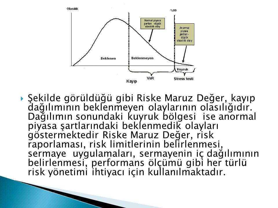  Şekilde görüldüğü gibi Riske Maruz Değer, kayıp dağılımının beklenmeyen olaylarının olasılığıdır. Dağılımın sonundaki kuyruk bölgesi ise anormal piy