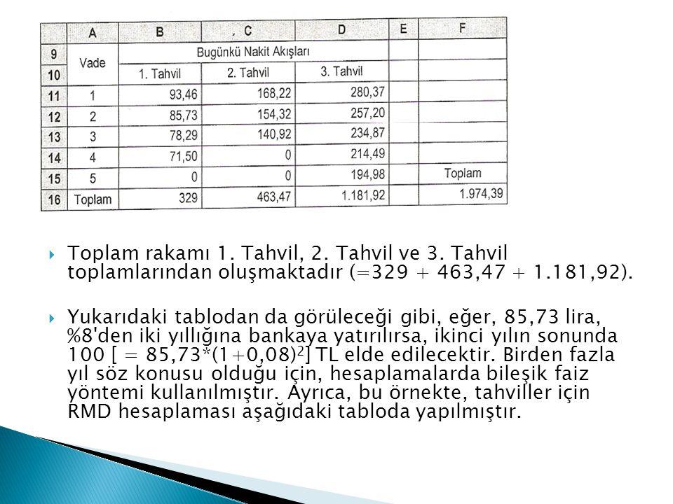  Toplam rakamı 1. Tahvil, 2. Tahvil ve 3. Tahvil toplamlarından oluşmaktadır (=329 + 463,47 + 1.181,92).  Yukarıdaki tablodan da görüleceği gibi, eğ