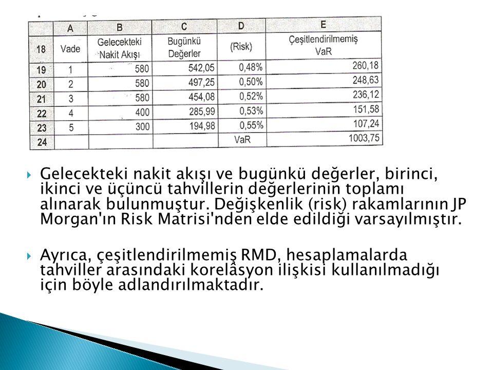  Gelecekteki nakit akışı ve bugünkü değerler, birinci, ikinci ve üçüncü tahvillerin değerlerinin toplamı alınarak bulunmuştur. Değişkenlik (risk) rak