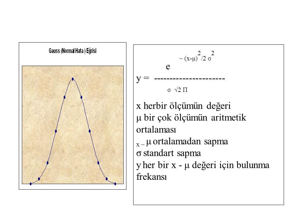 – (x-μ) 2 /2 σ 2 e y = ---------------------- σ √2 П x herbir ölçümün değeri μ bir çok ölçümün aritmetik ortalaması x – μ ortalamadan sapma σ standart