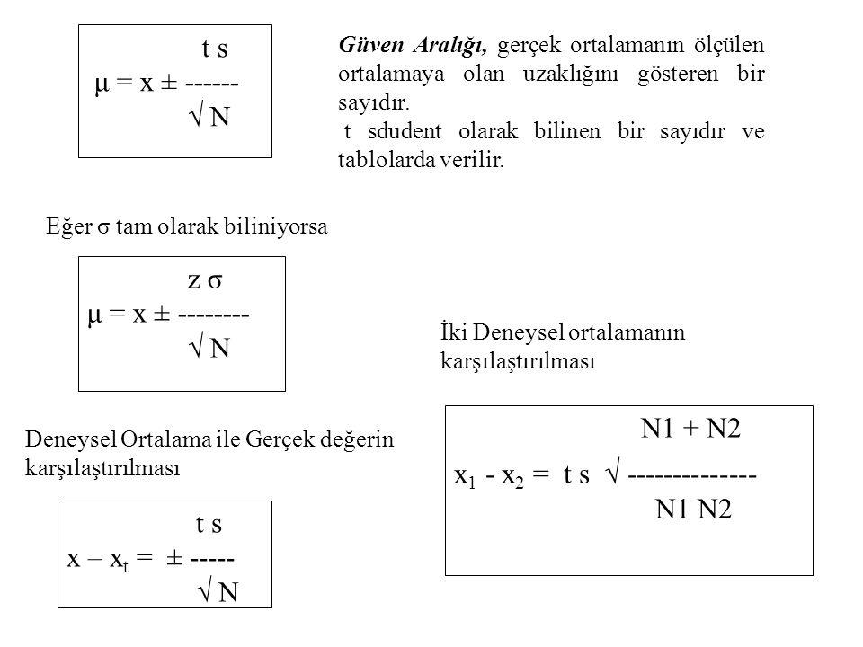 t s μ = x ± ------ √ N Güven Aralığı, gerçek ortalamanın ölçülen ortalamaya olan uzaklığını gösteren bir sayıdır. t sdudent olarak bilinen bir sayıdır
