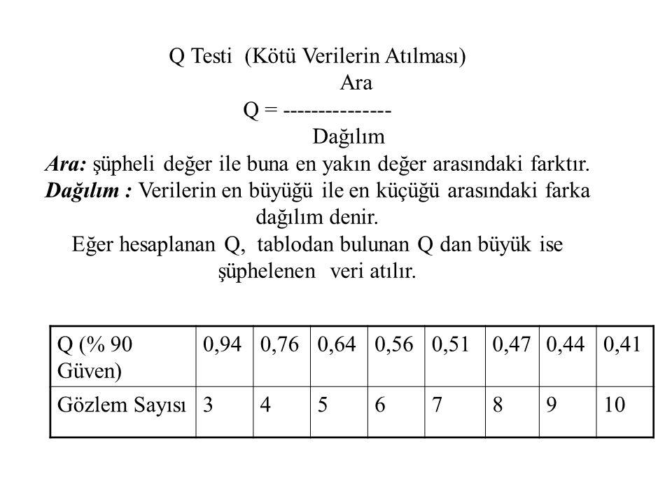 Q Testi (Kötü Verilerin Atılması) Ara Q = --------------- Dağılım Ara: şüpheli değer ile buna en yakın değer arasındaki farktır. Dağılım : Verilerin e