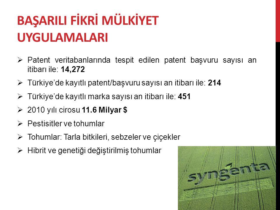 BAŞARILI FİKRİ MÜLKİYET UYGULAMALARI  Patent veritabanlarında tespit edilen patent başvuru sayısı an itibarı ile: 14,272  Türkiye'de kayıtlı patent/