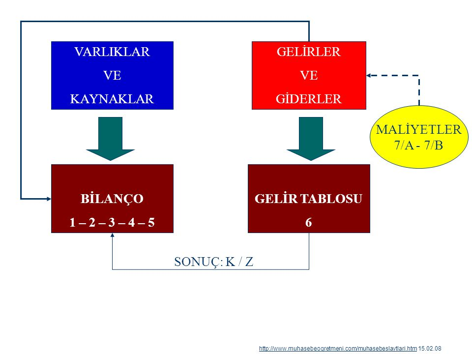 BİLANÇO 1 – 2 – 3 – 4 – 5 VARLIKLAR VE KAYNAKLAR GELİR TABLOSU 6 GELİRLER VE GİDERLER MALİYETLER 7/A - 7/B SONUÇ: K / Z http://www.muhasebeogretmeni.c