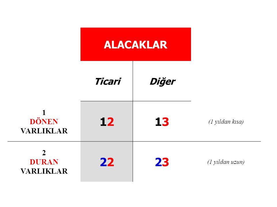 ALACAKLAR TicariDiğer 1 DÖNEN VARLIKLAR 12121313 (1 yıldan kısa) 2 DURAN VARLIKLAR22323 (1 yıldan uzun)