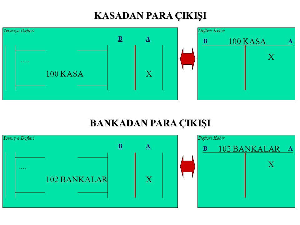 Örnek 32 a: İkbal İşletmesi 16.08.200X tarihinde borçlusu Kemal Deniz olan ve vadesi 14.08.200X tarihinde sona eren 35.000.-TL.