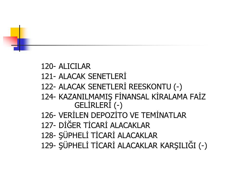 120- ALICILAR 121- ALACAK SENETLERİ 122- ALACAK SENETLERİ REESKONTU (-) 124- KAZANILMAMIŞ FİNANSAL KİRALAMA FAİZ GELİRLERİ (-) 126- VERİLEN DEPOZİTO V