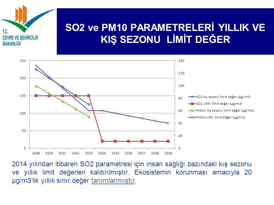 SO2 ve PM10 PARAMETRELERİ YILLIK VE KIŞ SEZONU LİMİT DEĞER 2014 yılından itibaren SO2 parametresi için insan sağlığı bazındaki kış sezonu ve yıllık li