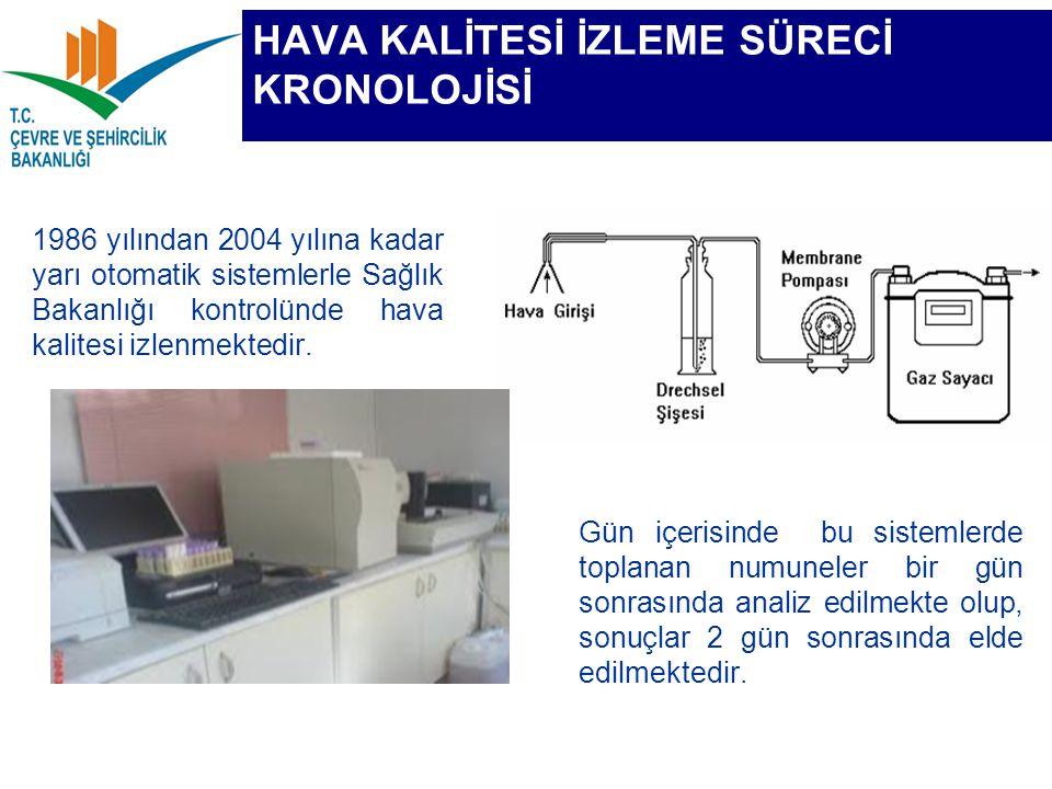 HAVA KALİTESİ İZLEME SÜRECİ KRONOLOJİSİ 1986 yılından 2004 yılına kadar yarı otomatik sistemlerle Sağlık Bakanlığı kontrolünde hava kalitesi izlenmekt