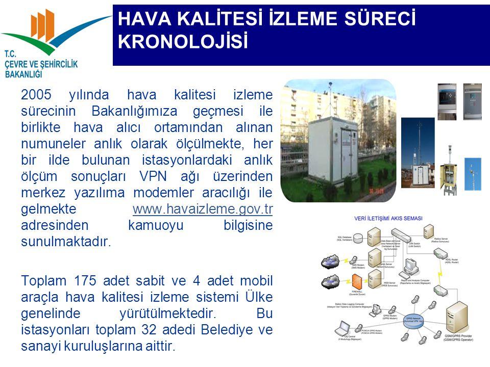 HAVA KALİTESİ İZLEME SÜRECİ KRONOLOJİSİ 2005 yılında hava kalitesi izleme sürecinin Bakanlığımıza geçmesi ile birlikte hava alıcı ortamından alınan nu