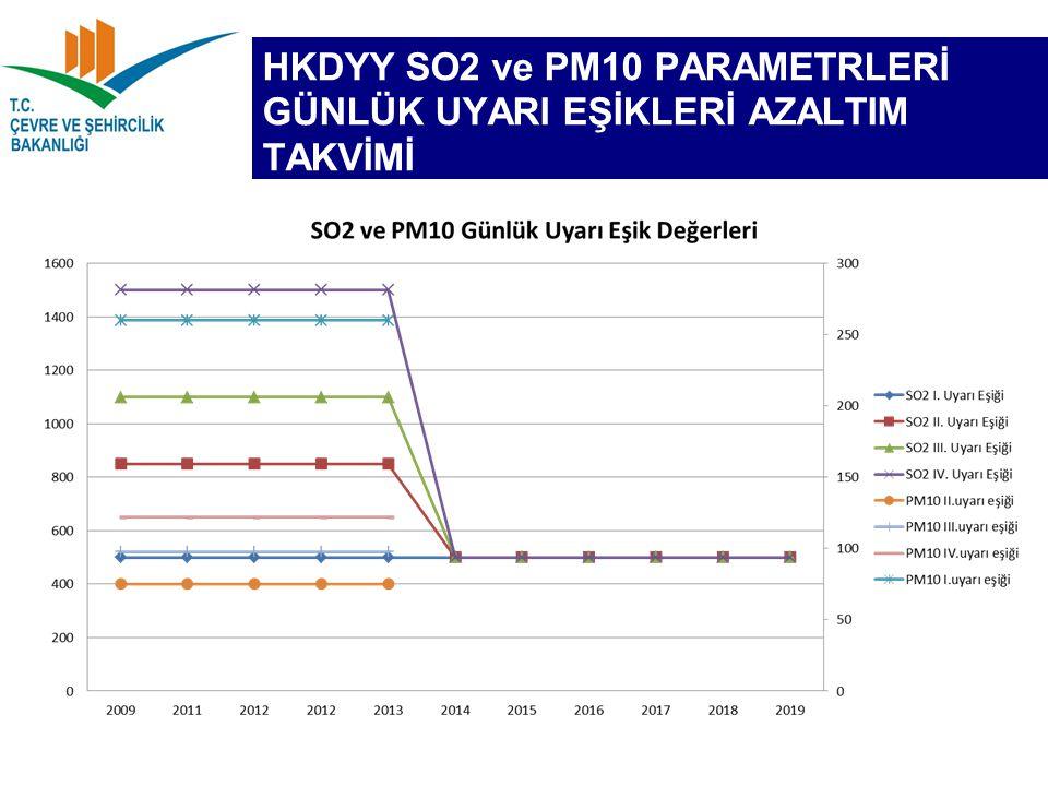 HKDYY SO2 ve PM10 PARAMETRLERİ GÜNLÜK UYARI EŞİKLERİ AZALTIM TAKVİMİ