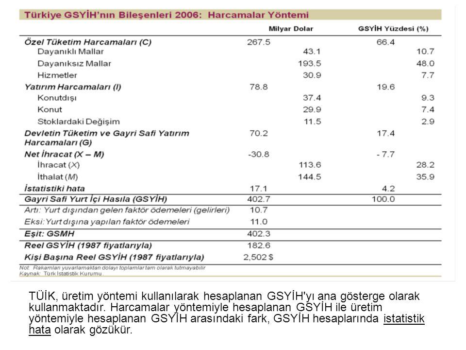 B) Gelir Yaklaşımı Nihai mal ve hizmetleri üretirken üretim faktörleri tarafından elde edilen gelirleri (ücret, rant, faiz ve kârlar) ölçen GSYİH hesaplama metodudur.