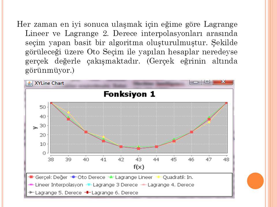 Her zaman en iyi sonuca ulaşmak için eğime göre Lagrange Lineer ve Lagrange 2. Derece interpolasyonları arasında seçim yapan basit bir algoritma oluşt
