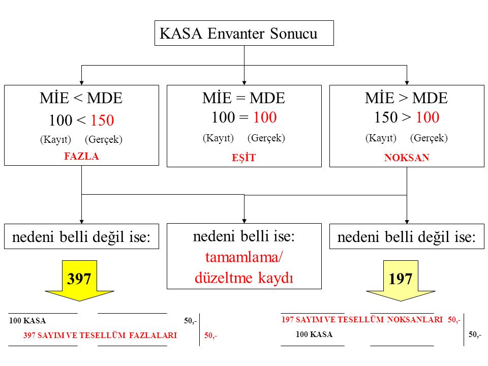 KASA Envanter Sonucu MİE < MDE 100 < 150 (Kayıt) (Gerçek) FAZLA MİE = MDE 100 = 100 (Kayıt) (Gerçek) EŞİT MİE > MDE 150 > 100 (Kayıt) (Gerçek) NOKSAN