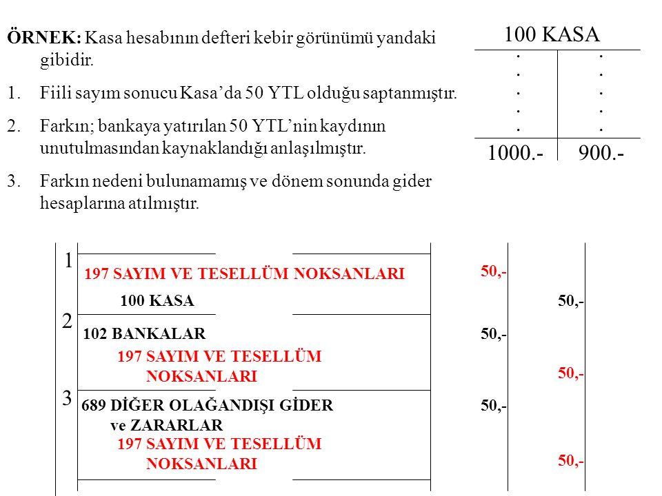 100 KASA. 1000.- ÖRNEK: Kasa hesabının defteri kebir görünümü yandaki gibidir. 1.Fiili sayım sonucu Kasa'da 50 YTL olduğu saptanmıştır. 2.Farkın; bank