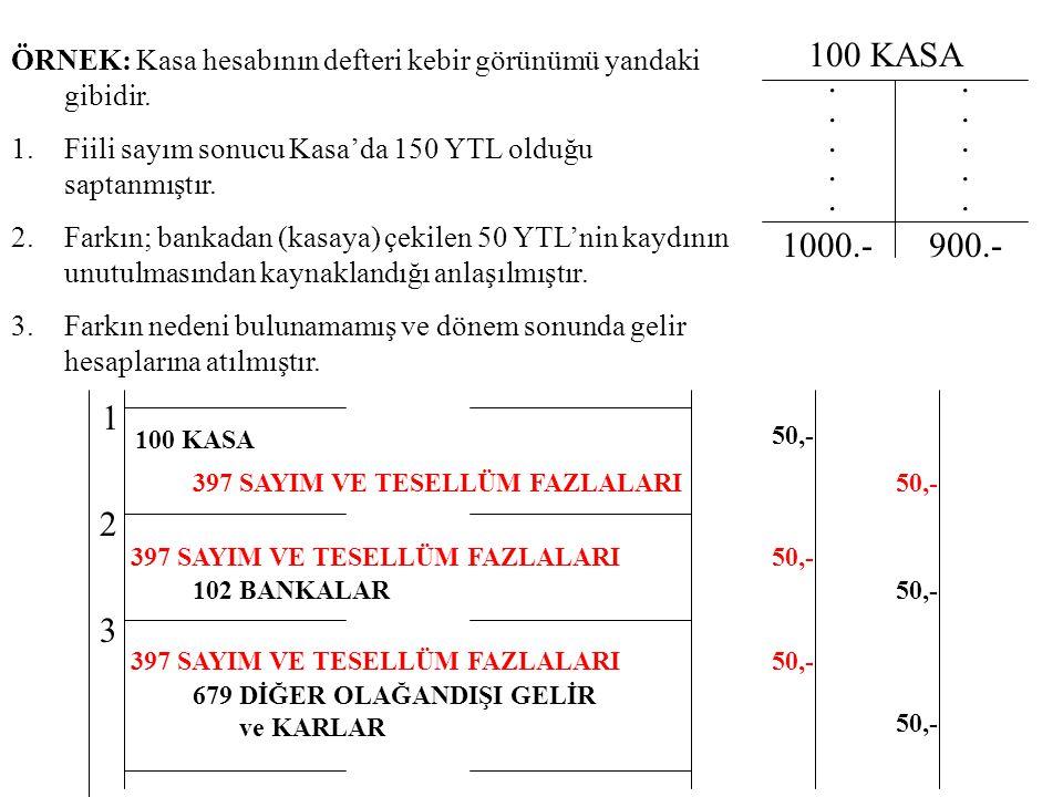 100 KASA. 1000.- ÖRNEK: Kasa hesabının defteri kebir görünümü yandaki gibidir. 1.Fiili sayım sonucu Kasa'da 150 YTL olduğu saptanmıştır. 2.Farkın; ban