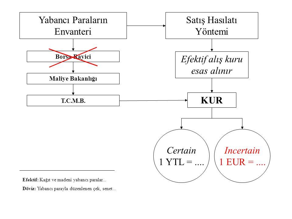 Yabancı Paraların Envanteri Borsa Rayici Satış Hasılatı Yöntemi KUR Efektif alış kuru esas alınır Maliye Bakanlığı T.C.M.B. Certain 1 YTL =.... Incert