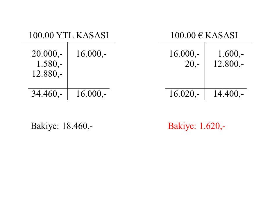 100.00 YTL KASASI 20.000,- 1.580,- 12.880,- 34.460,- 16.000,- 100.00 € KASASI 16.000,- 20,- 16.020,- 1.600,- 12.800,- 14.400,- Bakiye: 18.460,-Bakiye: