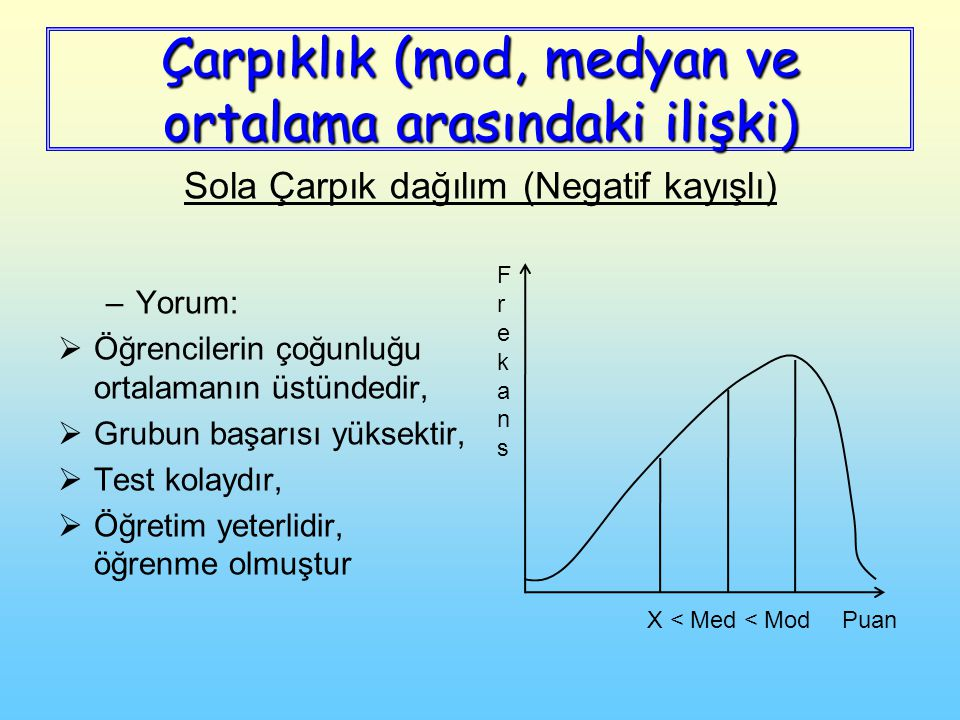 –Yorum:  Öğrencilerin çoğunluğu ortalamanın üstündedir,  Grubun başarısı yüksektir,  Test kolaydır,  Öğretim yeterlidir, öğrenme olmuştur Puan FrekansFrekans X < Med < Mod Sola Çarpık dağılım (Negatif kayışlı)