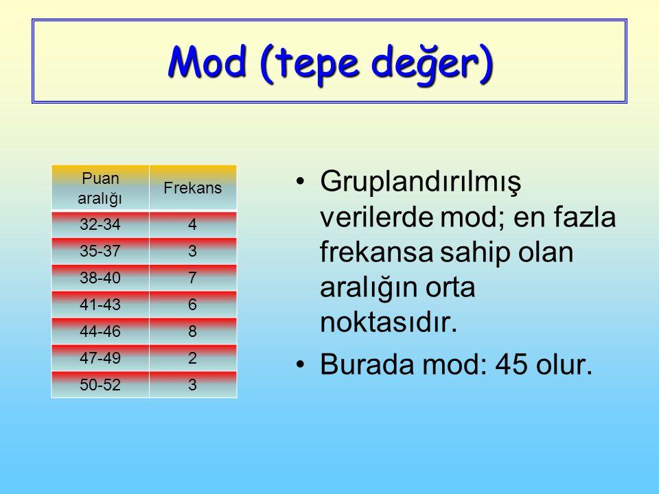 Mod (tepe değer) Gruplandırılmış verilerde mod; en fazla frekansa sahip olan aralığın orta noktasıdır. Burada mod: 45 olur. Puan aralığı Frekans 32-34