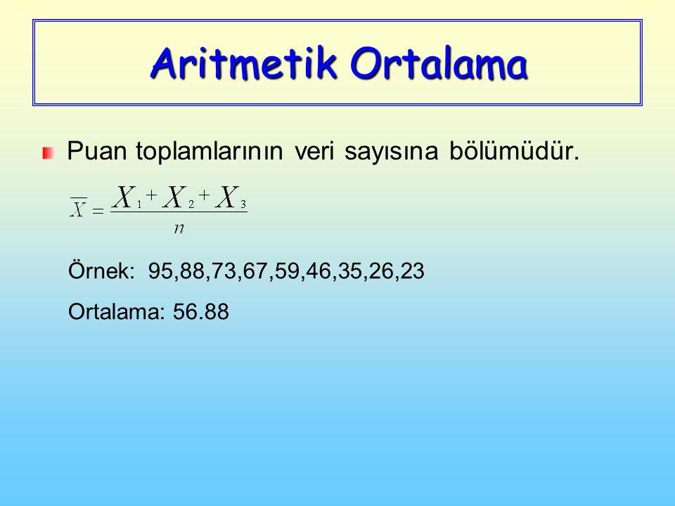 Aritmetik Ortalama Puan toplamlarının veri sayısına bölümüdür. Örnek: 95,88,73,67,59,46,35,26,23 Ortalama: 56.88