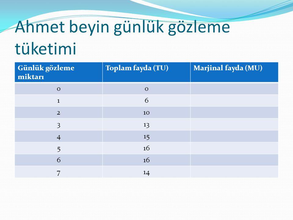 Ahmet beyin günlük gözleme tüketimi Günlük gözleme miktarı Toplam fayda (TU)Marjinal fayda (MU) 00 16 210 313 415 516 6 714