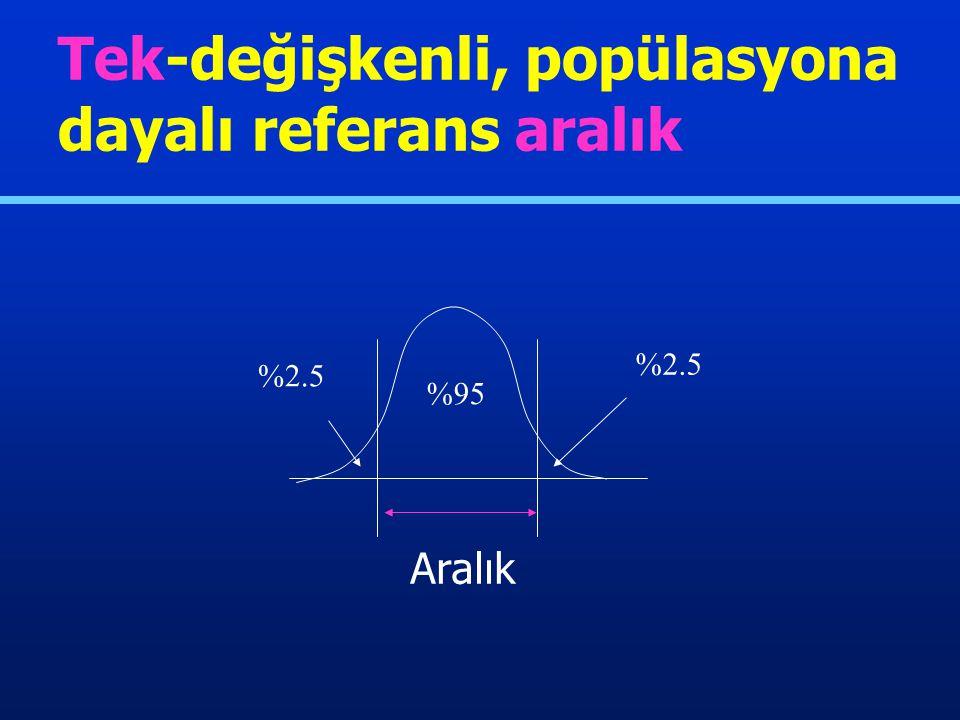 Popülasyon ve birey Popülasyona dayalı Bireye dayalı Analit Tek-değişkenli Çok-değişkenli Referans aralık tipleri