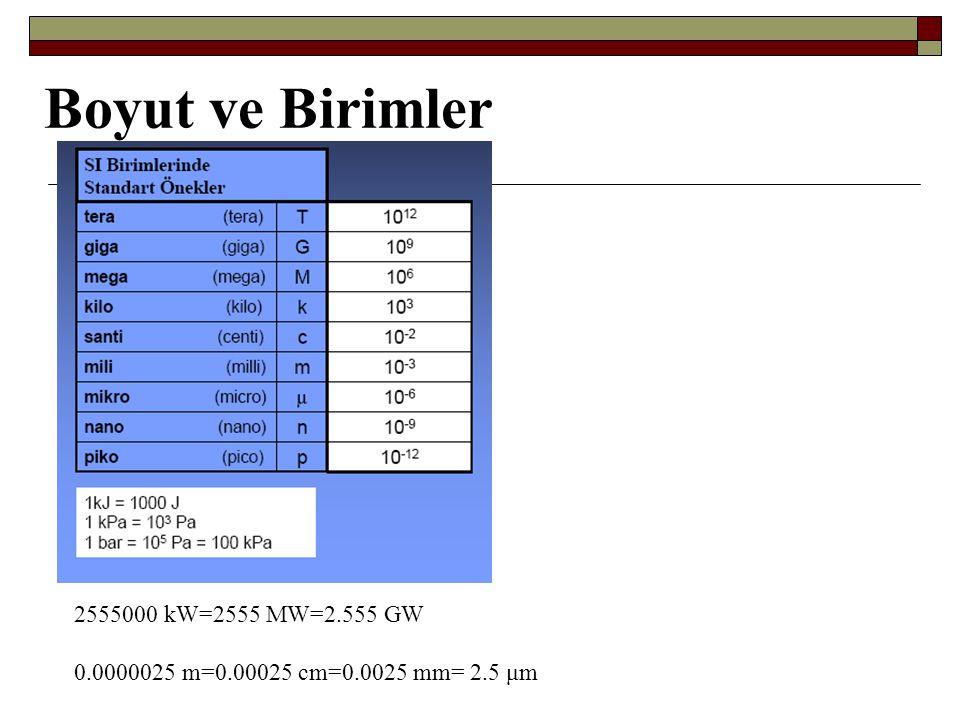 2555000 kW=2555 MW=2.555 GW 0.0000025 m=0.00025 cm=0.0025 mm= 2.5 μm