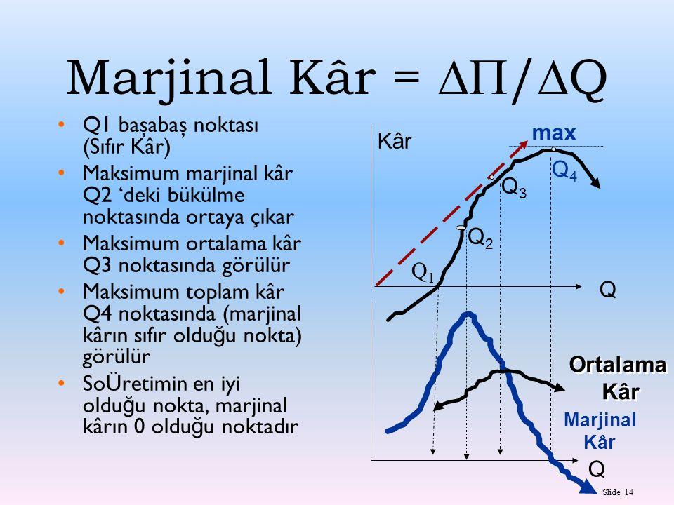 Slide 14 Marjinal Kâr =  /  Q Kâr max Q2Q2 Marjinal Kâr Q Q Ortalama Kâr Ortalama Kâr Q3Q3 Q4Q4 Q1Q1 Q1 başabaş noktası (Sıfır Kâr) Maksimum marjin