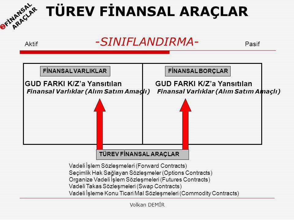 Volkan DEMİR TÜREV FİNANSAL ARAÇLAR -SINIFLANDIRMA- FİNANSAL VARLIKLARFİNANSAL BORÇLAR TÜREV FİNANSAL ARAÇLAR AktifPasif Vadeli İşlem Sözleşmeleri (Forward Contracts) Seçimlik Hak Sağlayan Sözleşmeler (Options Contracts) Organize Vadeli İşlem Sözleşmeleri (Futures Contracts) Vadeli Takas Sözleşmeleri (Swap Contracts) Vadeli İşleme Konu Ticari Mal Sözleşmeleri (Commodity Contracts) GUD FARKI K/Z'a Yansıtılan Finansal Varlıklar (Alım Satım Amaçlı)  FİNANSAL ARAÇLAR GUD FARKI K/Z'a Yansıtılan Finansal Varlıklar (Alım Satım Amaçlı)