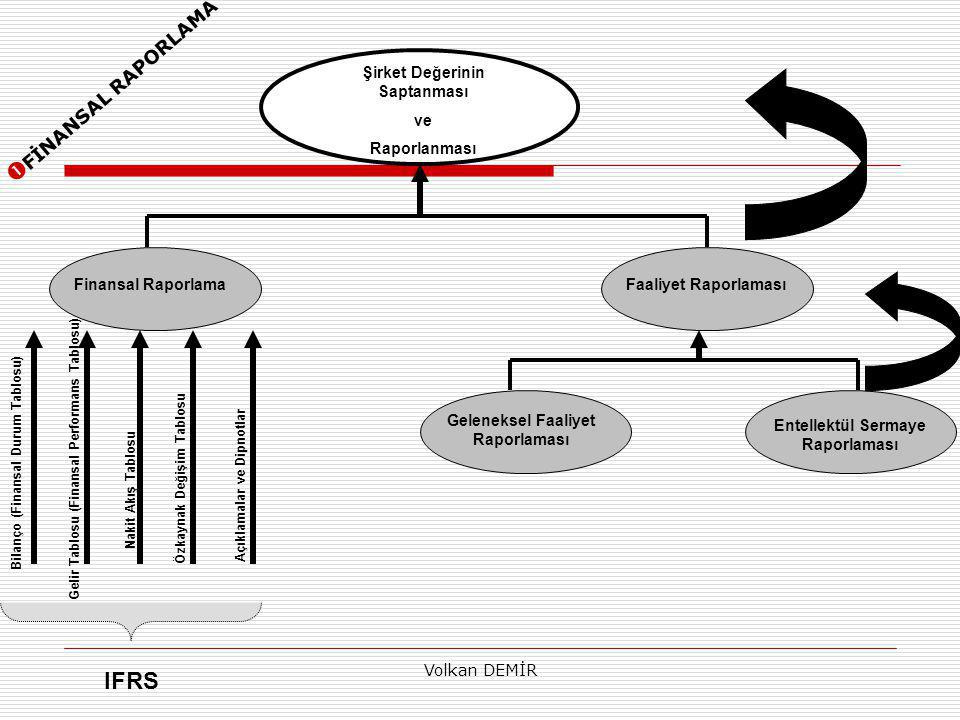 Volkan DEMİR Şirket Değerinin Saptanması ve Raporlanması Finansal RaporlamaFaaliyet Raporlaması Geleneksel Faaliyet Raporlaması Entellektül Sermaye Raporlaması Bilanço (Finansal Durum Tablosu) Gelir Tablosu (Finansal Performans Tablosu) Nakit Akış Tablosu Özkaynak Değişim Tablosu Açıklamalar ve Dipnotlar IFRS  FİNANSAL RAPORLAMA