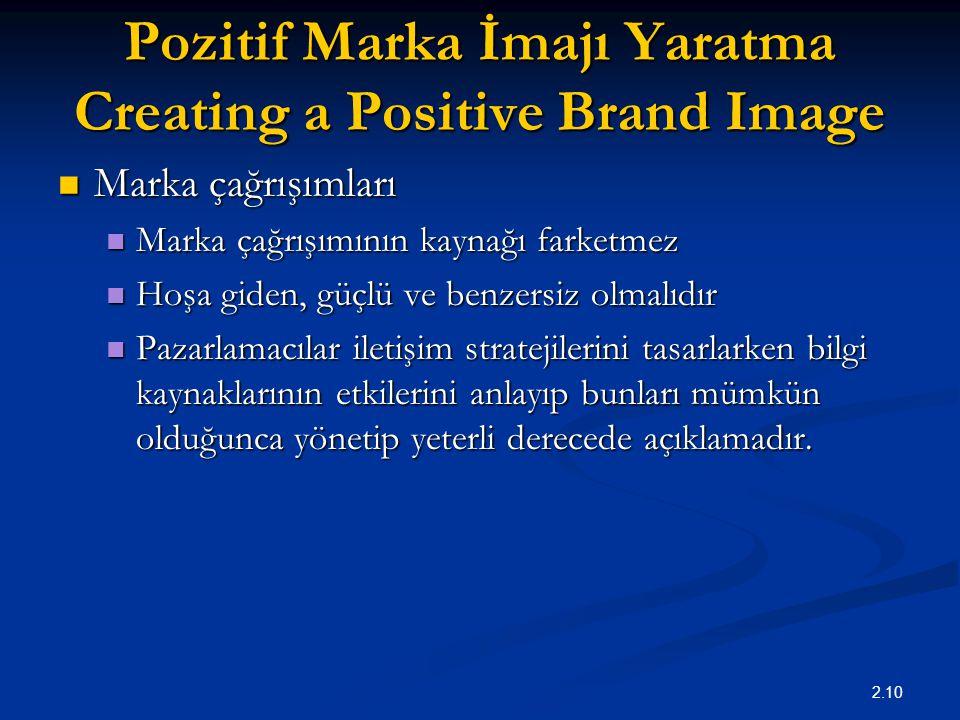 2.10 Pozitif Marka İmajı Yaratma Creating a Positive Brand Image Marka çağrışımları Marka çağrışımları Marka çağrışımının kaynağı farketmez Marka çağr