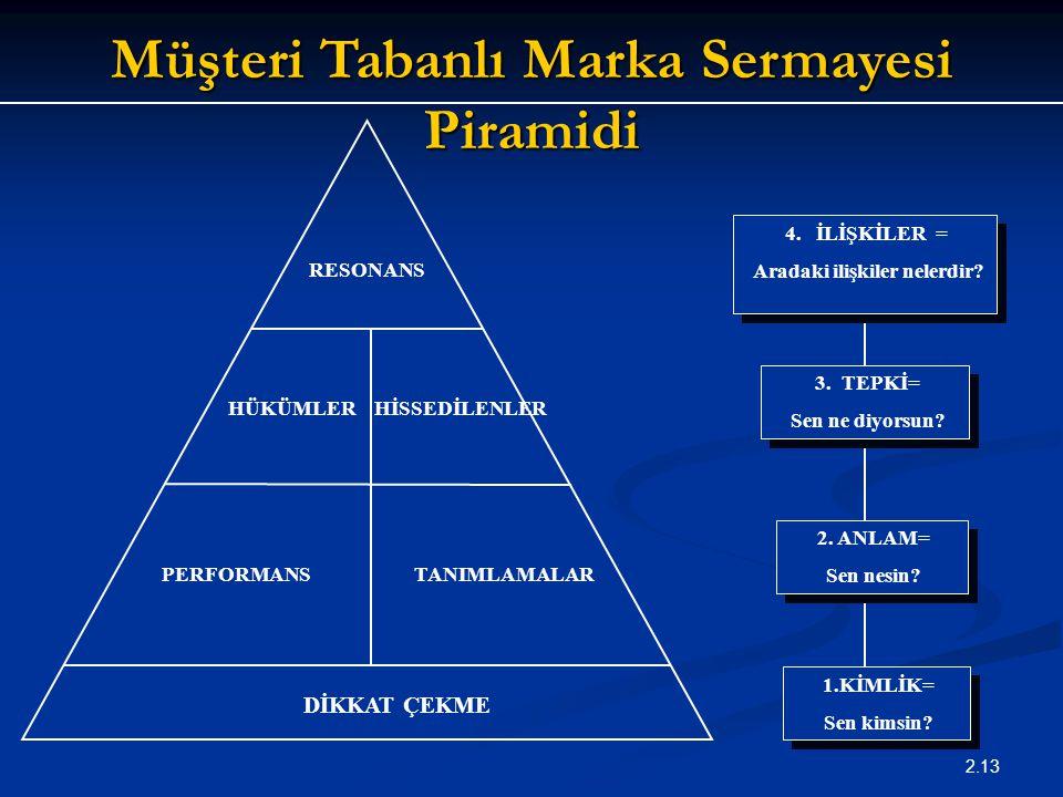 2.13 Müşteri Tabanlı Marka Sermayesi Piramidi RESONANS DİKKAT ÇEKME HÜKÜMLER HİSSEDİLENLER PERFORMANS TANIMLAMALAR 4. İLİŞKİLER = Aradaki ilişkiler ne