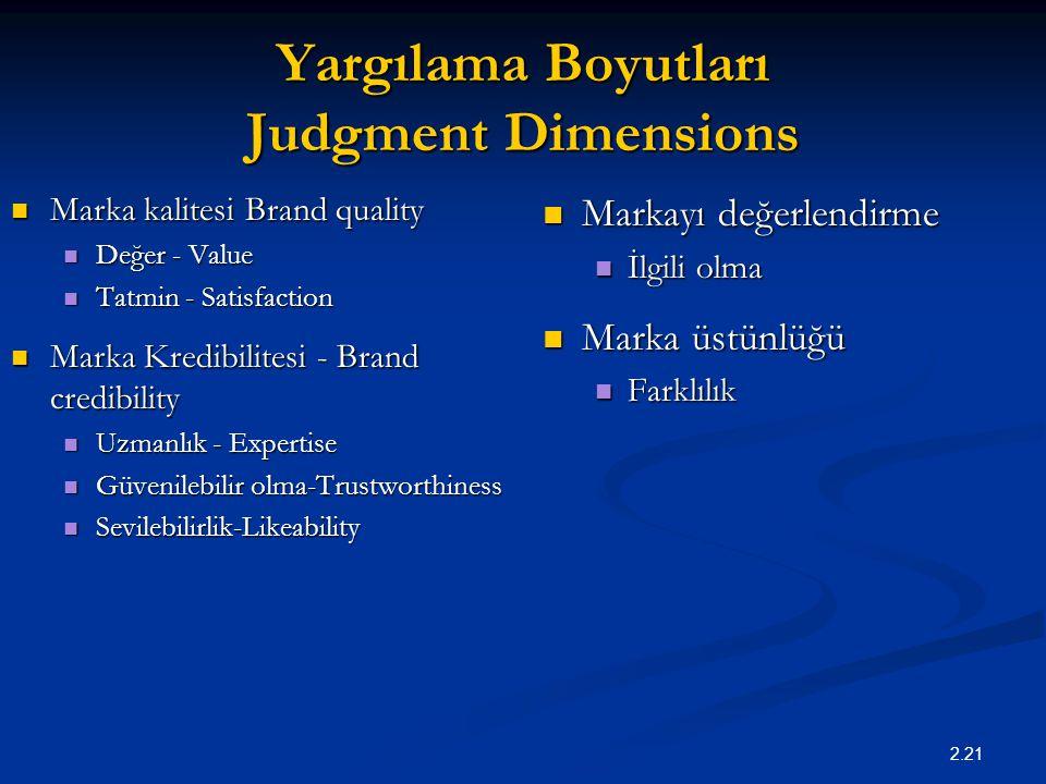 2.21 Yargılama Boyutları Judgment Dimensions Marka kalitesi Brand quality Marka kalitesi Brand quality Değer - Value Değer - Value Tatmin - Satisfacti