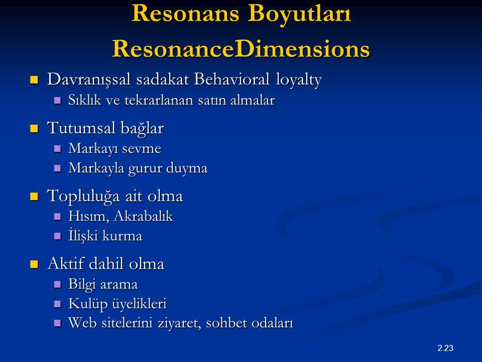 2.23 Resonans Boyutları ResonanceDimensions Davranışsal sadakat Behavioral loyalty Davranışsal sadakat Behavioral loyalty Sıklık ve tekrarlanan satın