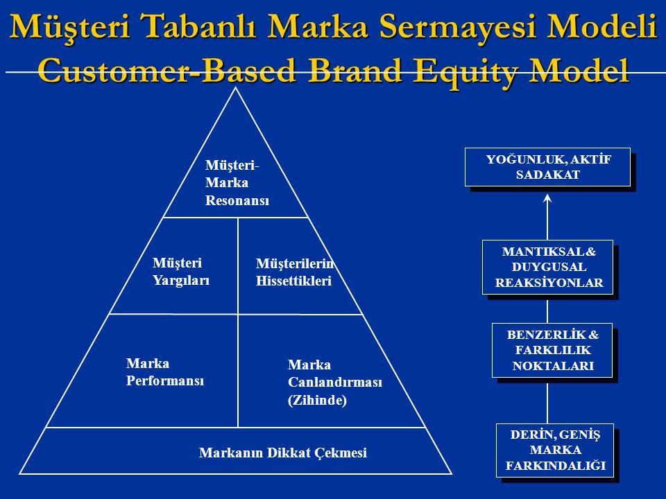 Müşteri Tabanlı Marka Sermayesi Modeli Customer-Based Brand Equity Model Müşteri- Marka Resonansı Markanın Dikkat Çekmesi Müşteri Yargıları Müşteriler