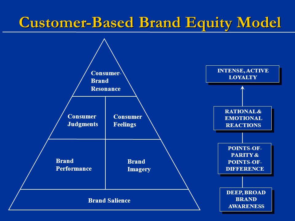 Customer-Based Brand Equity Model Consumer- Brand Resonance Brand Salience Consumer Judgments Consumer Feelings Brand Performance Brand Imagery INTENS
