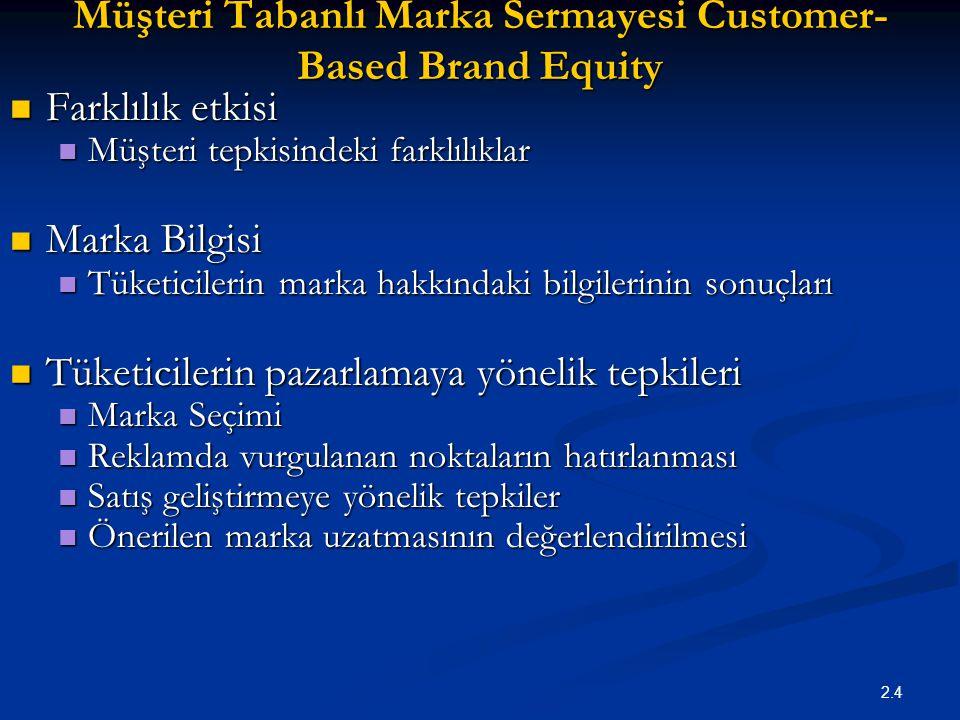 2.4 Müşteri Tabanlı Marka Sermayesi Customer- Based Brand Equity Farklılık etkisi Farklılık etkisi Müşteri tepkisindeki farklılıklar Müşteri tepkisind